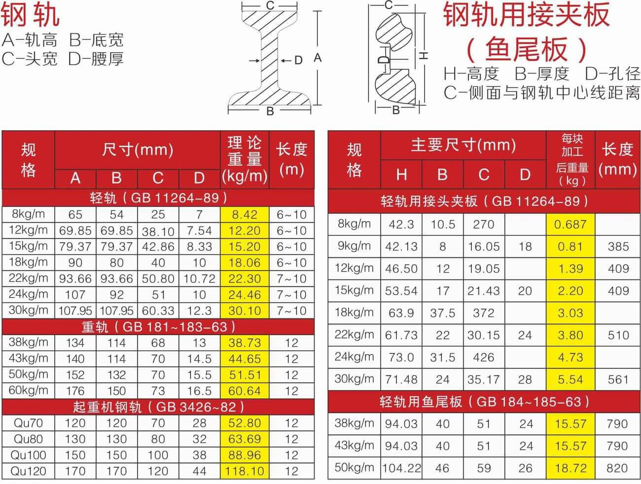 路轨规格理论表