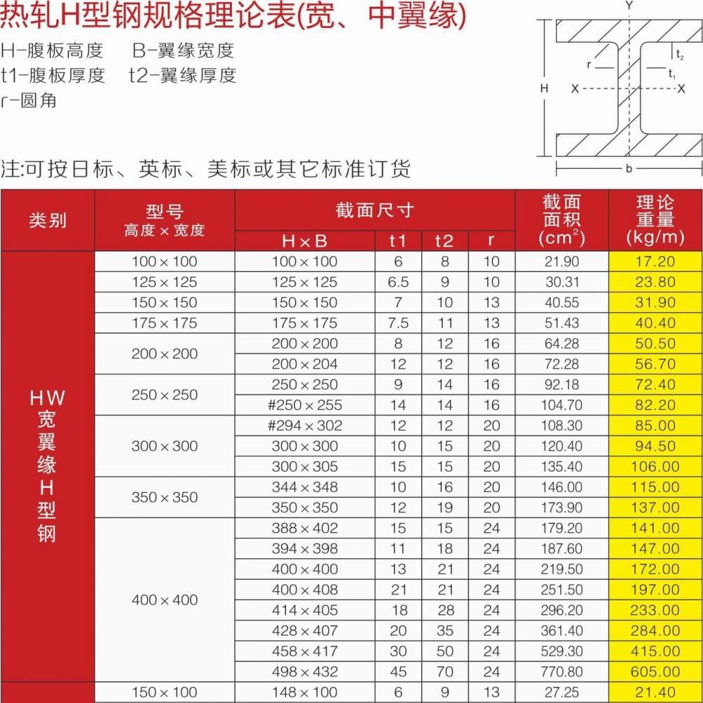 H型钢规格理论表_01
