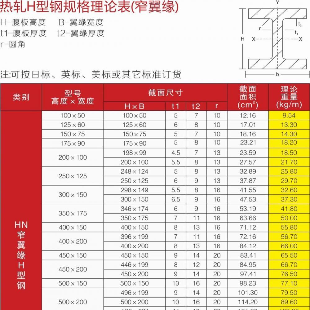 H型钢规格理论表_02