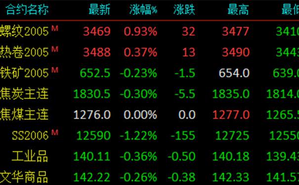【钢铁世界网】3月4日钢材价格