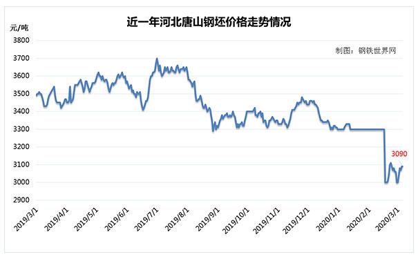 【喜讯】3月初,市场需求好转,唐山钢坯价格迎来反弹