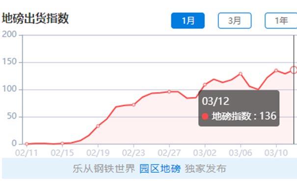 【2020-3-13】钢铁世界网地磅出货指数日评
