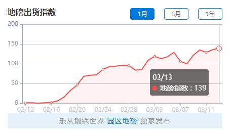 【2020-3-14】钢铁世界网地磅出货指数日评