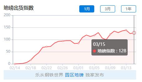 【2020-3-16】钢铁世界网地磅出货指数日评