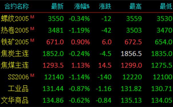 【钢铁世界网】3月17日钢材价格走势,拉升后回调