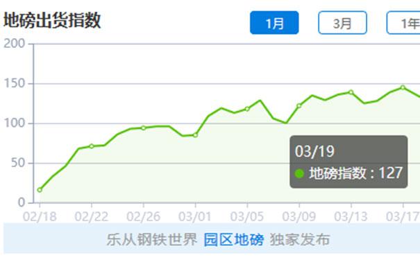 【2020.3.20】钢铁世界网地磅出货指数日评