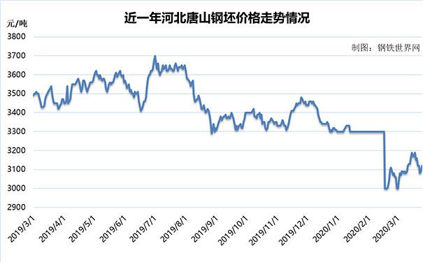 【钢铁世界网】3月25日钢材价格情况:期货全面回暖!