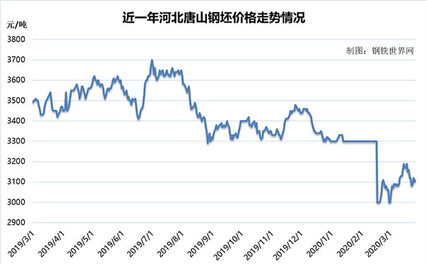 【钢铁世界网】3月27日钢材价格情况,板材小幅回落