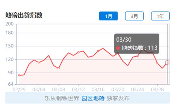 【钢铁世界网】3月31日钢材价格情况,板材跌幅扩大