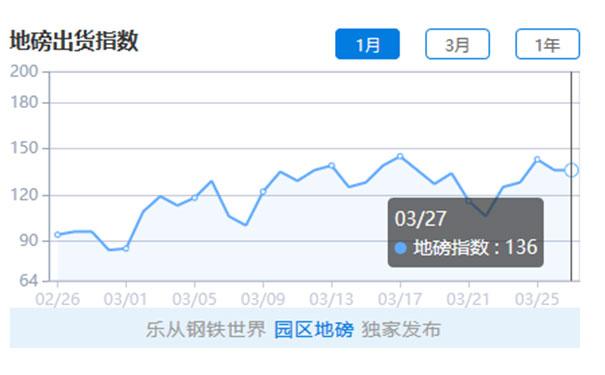 【2020.3.28】钢铁世界网地磅出货指数日评