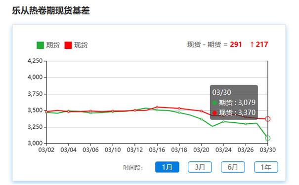 【3.30期货观察】新冠疫情致市场情绪悲观,黑色商品呈跌势
