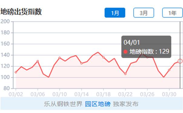 【钢材价格】钢铁世界网:4月2日钢材价格情况,现货板材跌