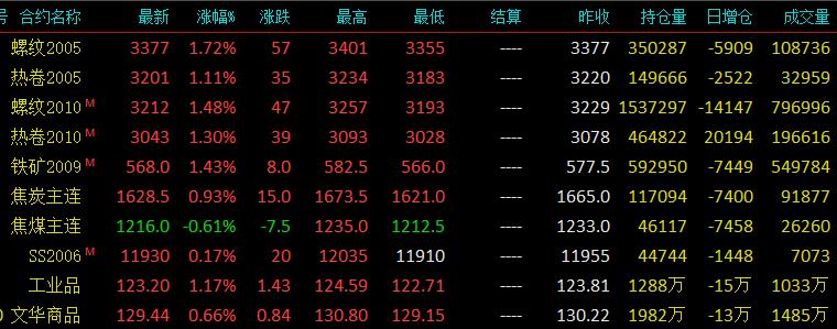 钢材价格:4月3日钢材价格情况,跌势放缓
