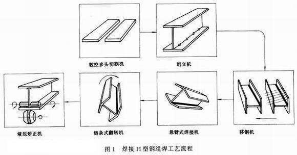 高频焊h型钢规格及单重 上海江苏高频焊h型钢理论重量表