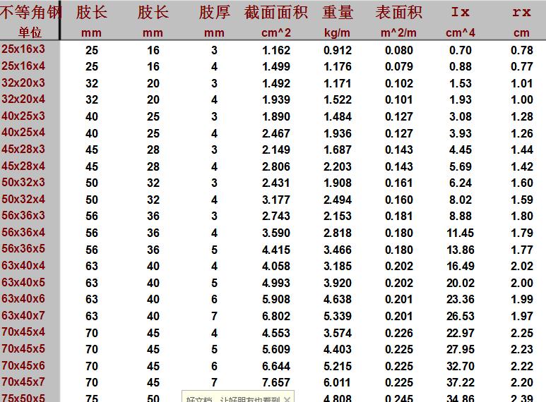 角钢理论重量表规格表 角钢理论重量计算公式(附图片)